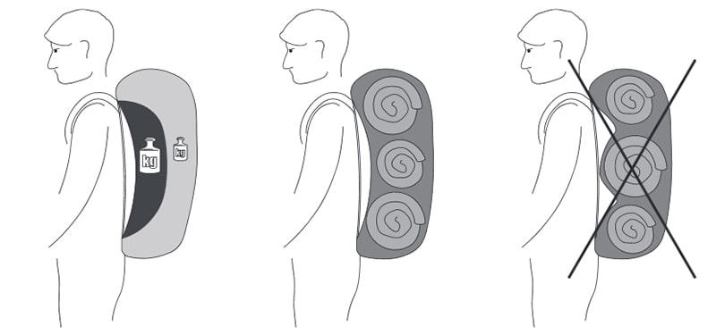 pakowanie plecaka - schemat