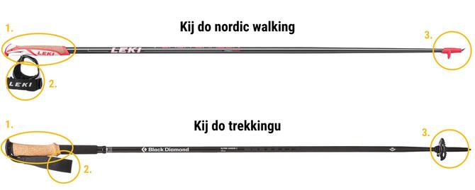 kije trekkingowe i nordic walking |Podstawowe różnice w budowie kijów: 1. kształt rękojeści (w kijach nordic walking jest ona smukła i gładka, w trekkingowych profilowana i zakończona grzybkiem); 2. paski (w kijach nordic walking mamy często wypinaną rękawiczkę, trzymającą kij blisko dłoni, w trekkingowych mamy pasek-pętelkę); 3. groty i talerzyki (w kijach nordic walking często grot jest ostry a talerzyk znikomy, w trekkingowych z kolei natkniemy się na płaski grot i spory talerzyk). Grafika na podstawie zdjęć producentów: marki Leki i Black Diamond.