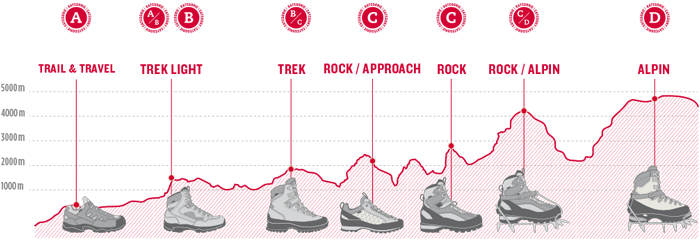 klasyfikacja obuwia Hanwag